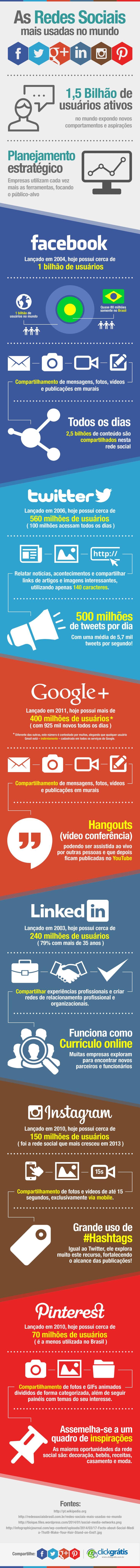 As redes sociais mais usadas no mundo - Infográficos - ClickGrátis