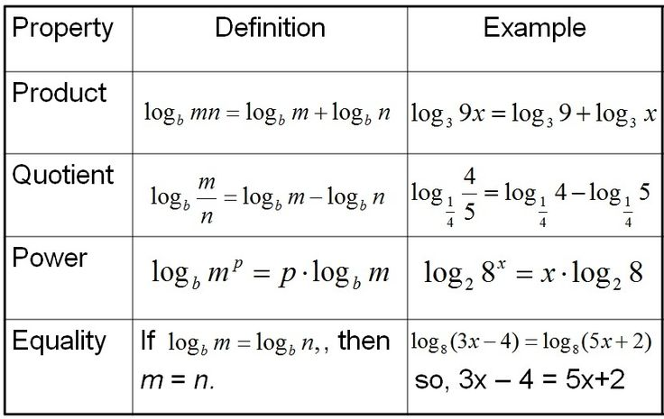 A table provides the definition and example for four properties of logarithms: product, quotient, power and equality.