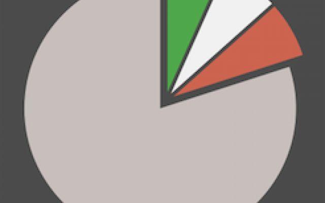 Utlimi sondaggi politici italiani a seguito della vittoria in Francia del Front National. (Con grafici interattivi) Ultimi sondaggi politicoelettorali che vedono in vantaggio il centro sinistra in vantaggio di 4,2 punti sul centro destra seguito a sua volta dal Movimento 5 Stelle. La politica italiana a colp #renzi #salvini #m5s #berlusconi #sel #fi
