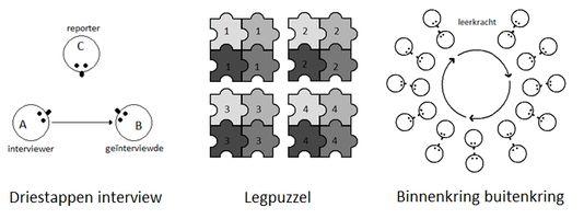 Kaarten coöperatieve werkvormen
