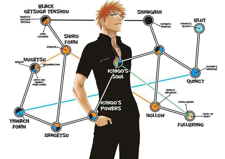 Ichigo Kurosaki chart #Bleach #anime