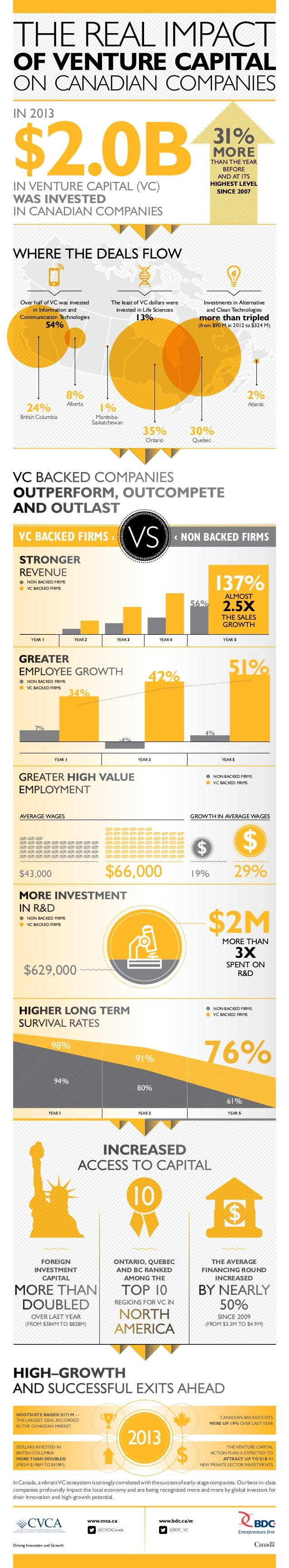 The real impact of venture capital on Canadian companies by BDC via slideshare
