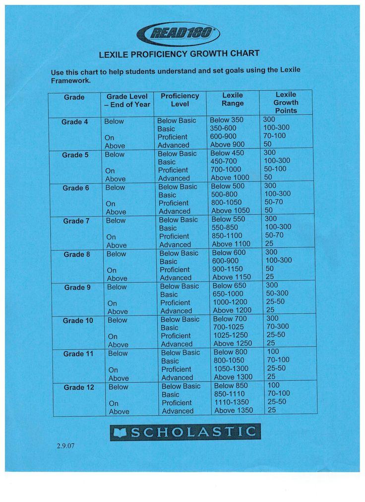 Lexile Growth Chart