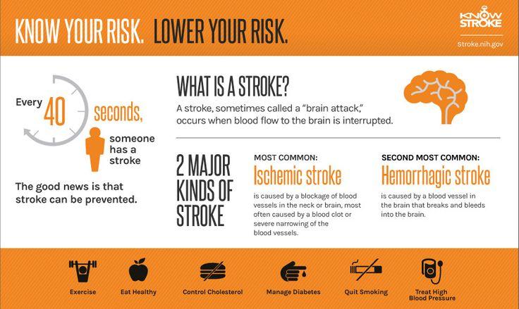 how to avoid having a stroke