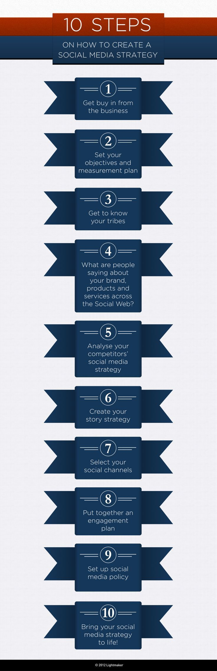 How to Implement a #SocialMedia Strategy