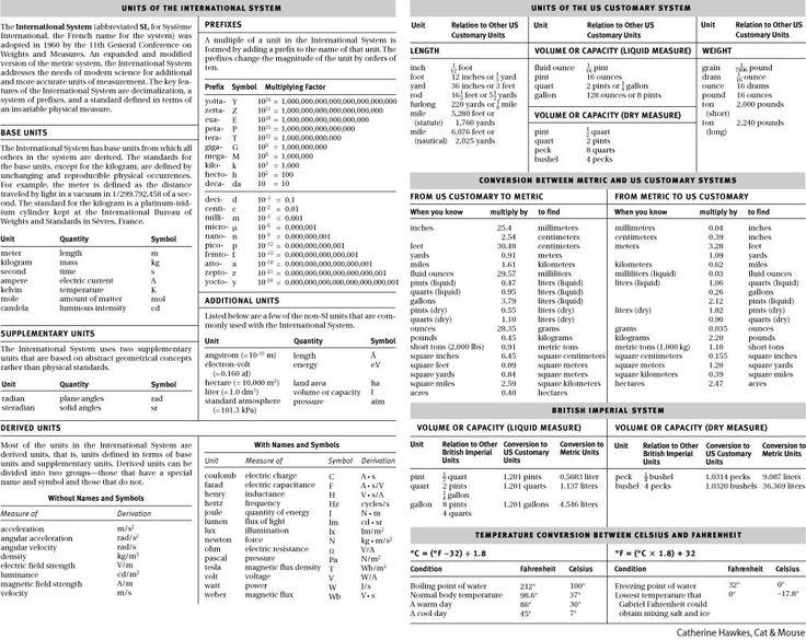 Printables Unit Measurement Conversion Chart 1000 ideas about measurement conversion chart on pinterest cooking dictionary com