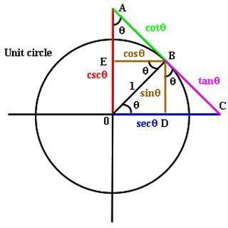 Trigonometrie: Trig functions on the unit circle