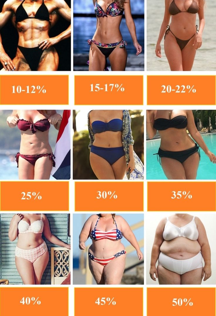 body fat percentage needed to show abs