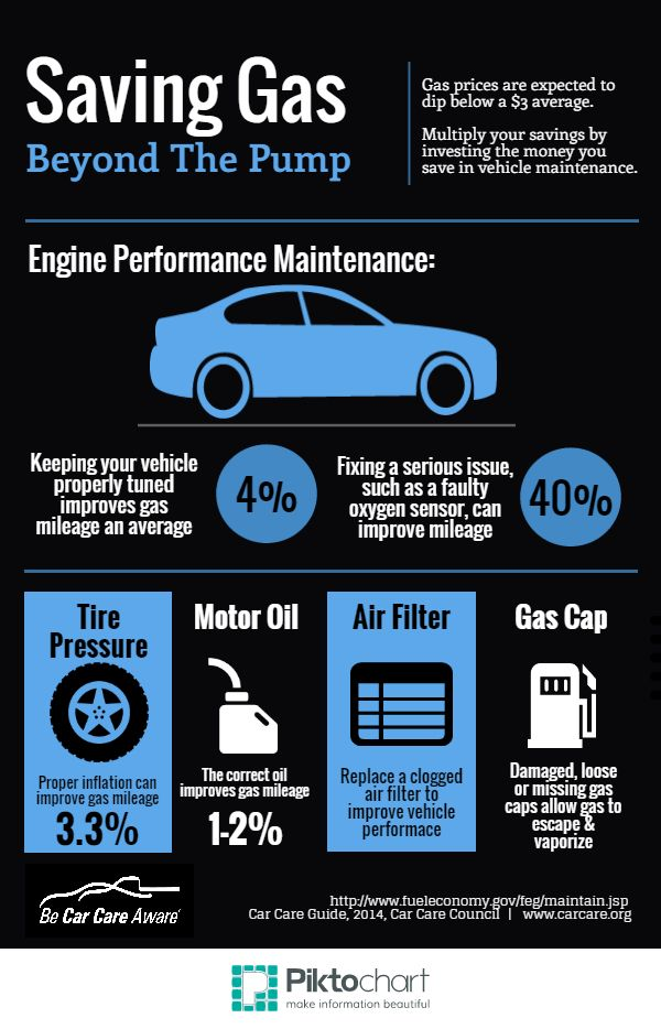 Easy car care steps to improve gas mileage. While gas prices are down, turn the savings into better gas mileage to increase the savings for you and the environment.