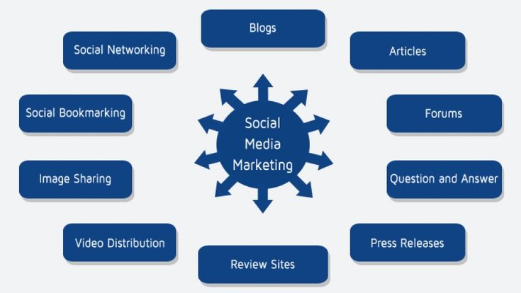 social media versus traditional media Traditional versus social media on key marketing outcomes also, from a methodological perspective, the examination of the effects of one type of media on an outcome but not the.
