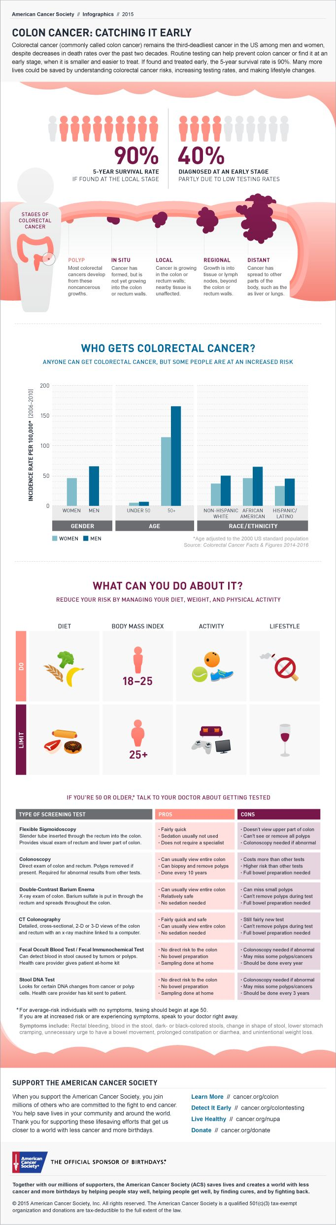 18 best breast cancer infographics images on pinterest breast infographic colon cancer catching it early toneelgroepblik Choice Image