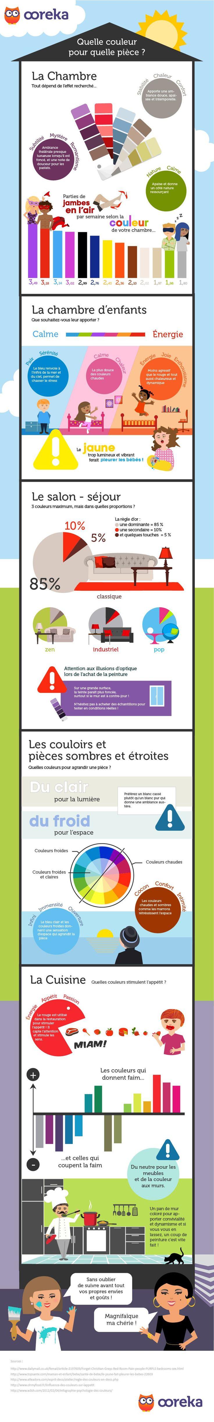 Infographie Ooreka - Quelles sont les couleurs à préférer et à éviter dans les pièces de votre home sweet home. Il existe des couleurs qui ouvrent l'appétit, d'autres qui agrandissent l'espace. Connaissez-vous la règle du 85, 10, 5. Retrouvez tout ce qu'il faut savoir avec notre infographie