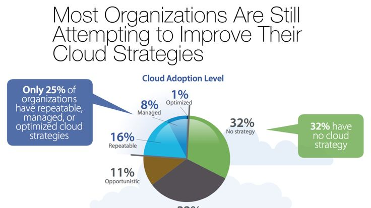 Here's how Cisco says your company can save big money from cloud computing.  Cisco Systems Inc. sees a growing second wave of businesses adopting cloud-computing platforms, and it's eager to help them optimize their cloud strategies.  http://www.bizjournals.com/sanjose/news/2015/08/26/heres-how-cisco-says-your-company-can-save-big.html  #CertificationCamps #cisco #cloudcomputing