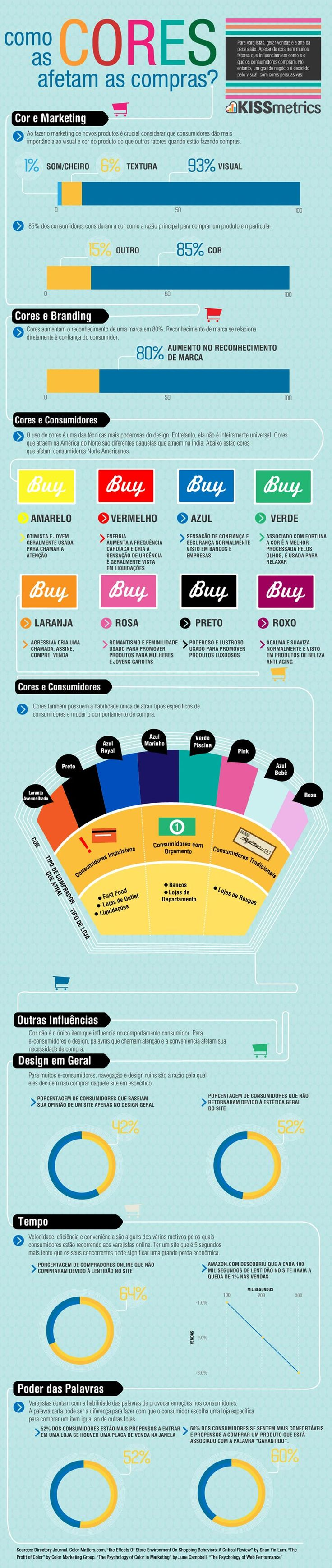 Como as cores afetam as comprar