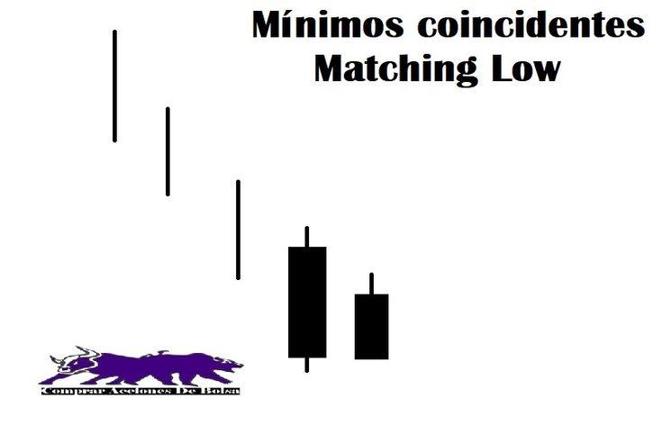 Descubre como se forman los patrones de máximos coincidentes y mínimos coincidentes de velas japonesas. Matching low y Matching high, su fiabilidad