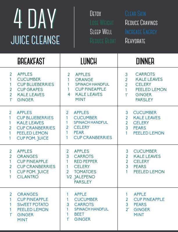 now that we have a Costo membership this doesn't look too pricey- plus this is a good guideline to follow for one day of juicing a week.