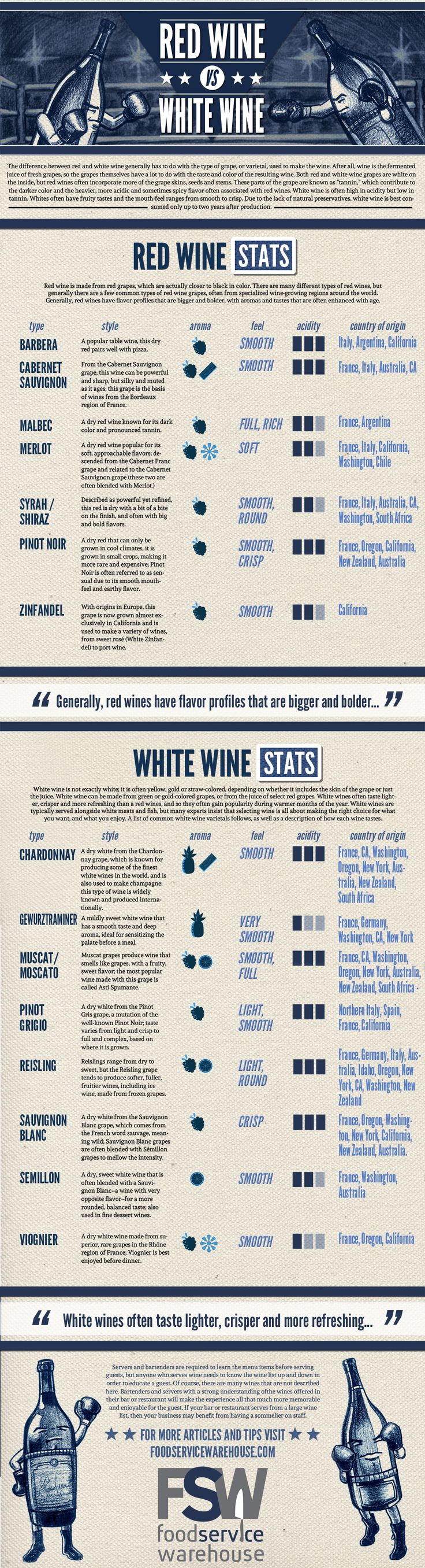 Make your wine list more palatable with a little extra know how. Learn more about the basic types of red and white wine here! #redvswhite