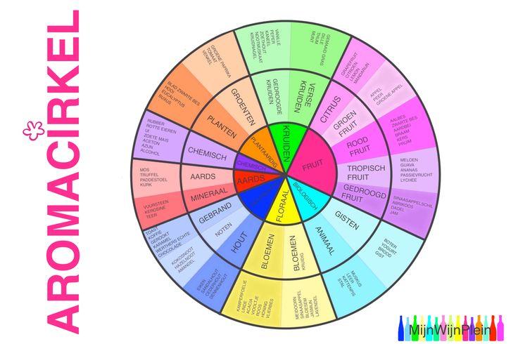 Geuren: bloemen, rijp (exotisch fruit), citrusfruit, abrikozen, appel, appelstroop, banaan, perzik, gras, groenten, hooi, zuurtjes, kruiden, noten, rozijnen, specerijen, houtachtig, rokerig, honing, leer, terpentijn, hars, petroleum, teer, kurk/muf