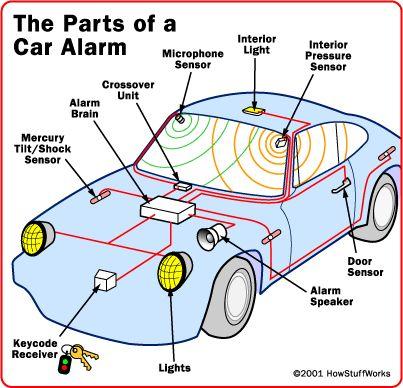 """""""How Car Alarms Work"""""""