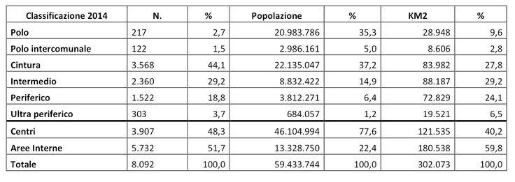 Caratteristiche delle aree interne sulla base della classificazione 2014