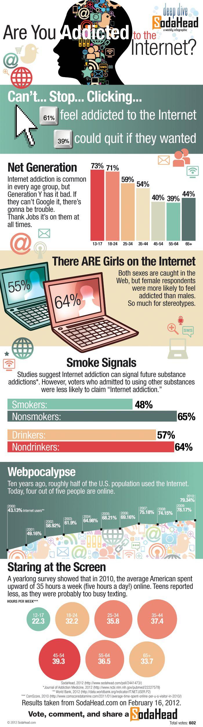 El grupo de personas jovenes (17-35 anños) se siente más adicto Internet, a pesar de que en realidad pasan menos tiempo que el grupo de personas mayores.