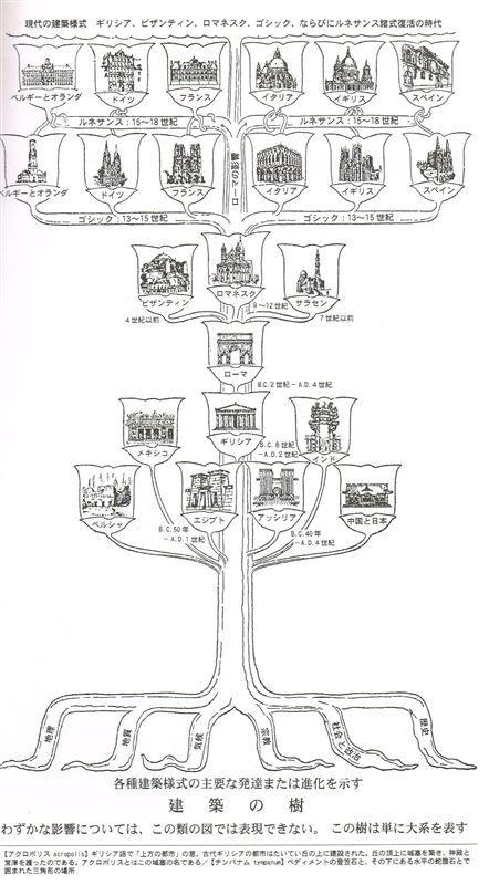 イラスト資料 世界の建築 マール社1996年 1359 を買いました このイラストの専門出版社は 日本のit世界でも有名なところですよね ビックリしました これは 師 内藤昌の建築史の最初の講義で 私の研究 日本の建築とは 先進の西欧ではこの程度の
