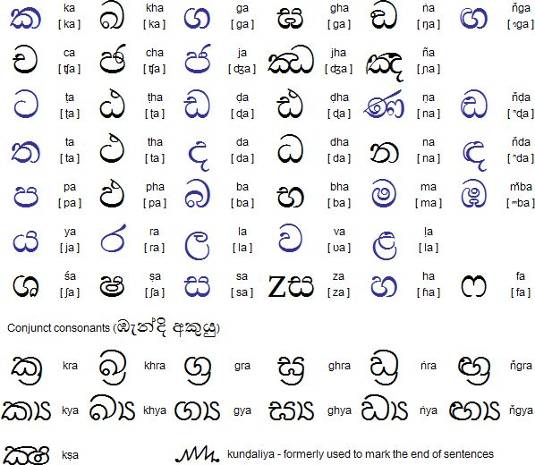 sinhala consonants and conjuncts