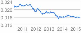 April 29, Indian Currency negligible down:  http://www.niftytradingtips.in/2015/04/29/april-29-indian-currency-negligible-down/