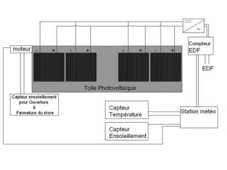 Le premier store en toile photovoltaïque prévu pour 2010