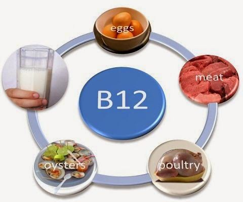 What is the correct dosage of vitamin B12 for an adult?