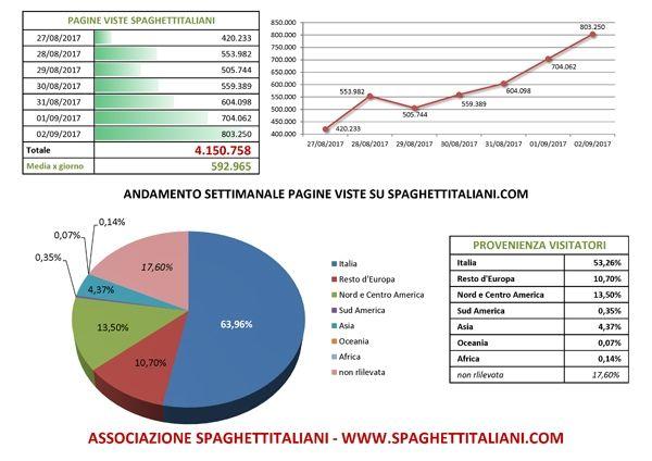 Andamento settimanale pagine viste su spaghettitaliani.com dal giorno 27/08/2017 al giorno 02/09/2017