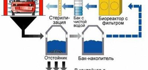 Система очистки использованной воды для автомойки