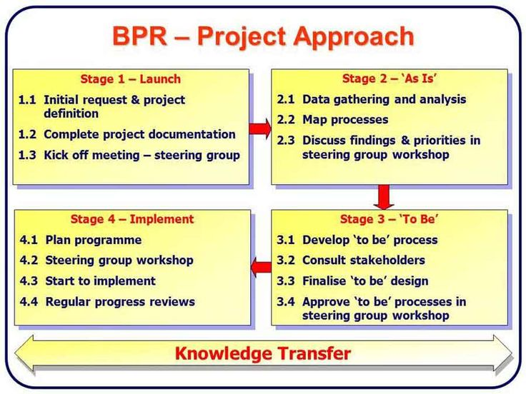 business process reengineering and business process management The concept of business process reengineering (bpr) is to rethink and break down existing business processes this allows a company to reduce costs and improve productivity through newer, more efficient processes it is important to remember however, that though there are instances where this is .