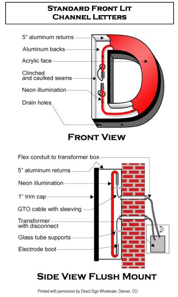 Front Lit Channel Letter Detail Environmental Graphics