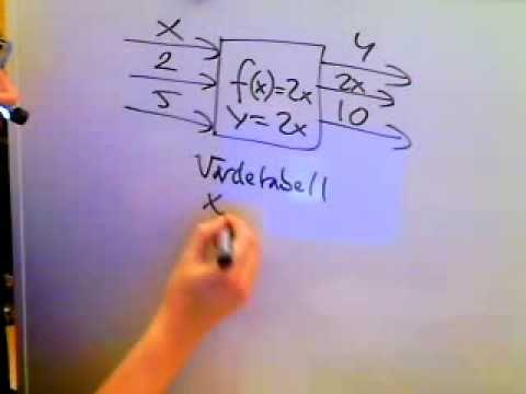 Mikael Bondestam. Massor med filmer.  Matematik 1a 1b 1c 2a 2b 2c A  Funktioner intro.wmv