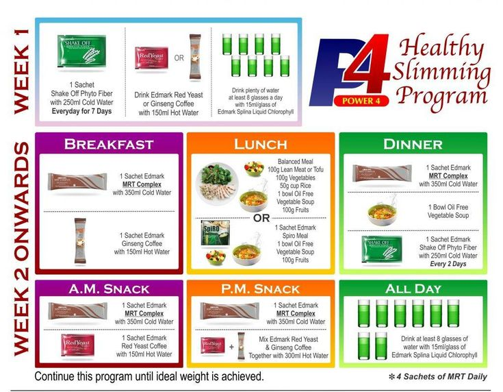 Best diet plan for weight loss india photo 7