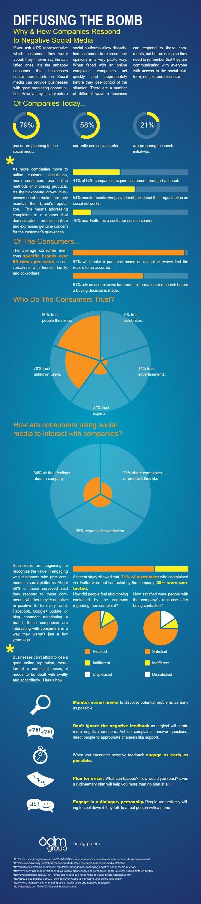 como las compañías responden a los comentarios negativos en los medios sociales