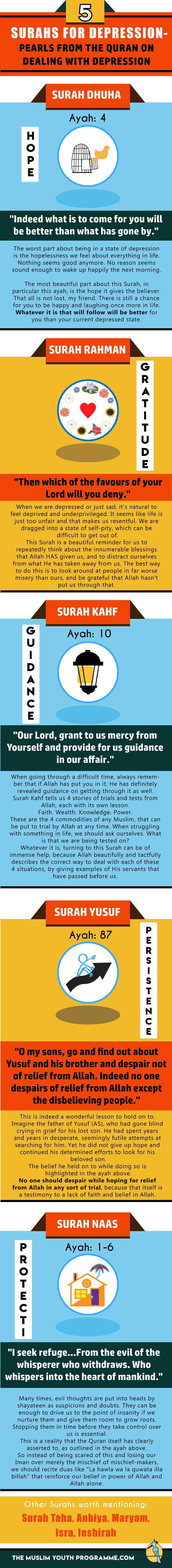 5 Surahs for Depression- Pearls From The Quran on Dealing with Depression..Instead of giving you a list of Surahs for depression, I decided to extract the nectar of these surahs, with specific ayahs that you can replay in your mind and on your tongue to destroy the nemesis of depression.