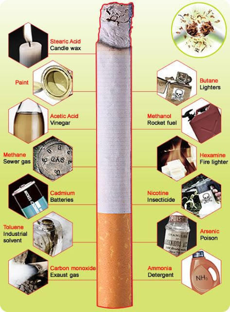 Smoking and cancer: What's in a cigarette?