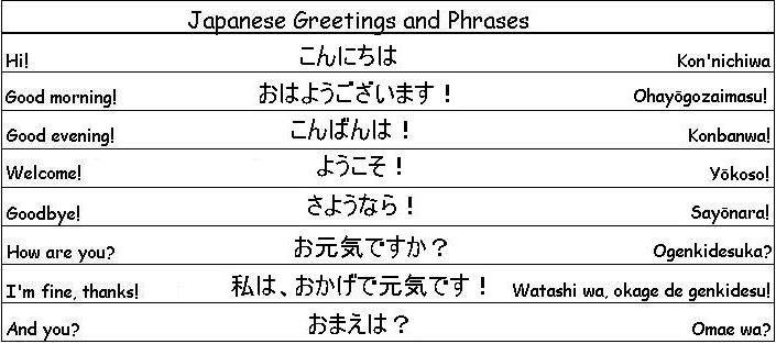 How To Write Good Morning In Japanese Hiragana : Japanese greetings and phrases japan words pinterest
