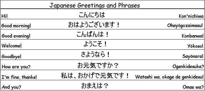 Italian Language Translation To English: Japanese Greetings And Phrases