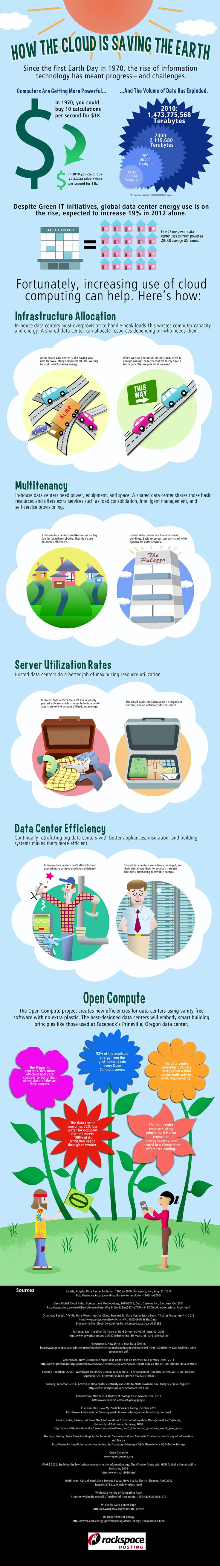 How Cloud Computing is Saving the Earth - Infographic