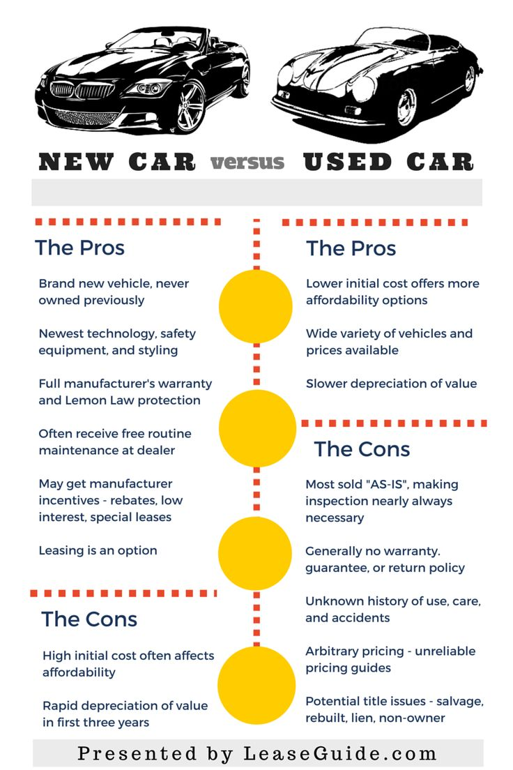 Is it better to buy a brand new car or a used car pros