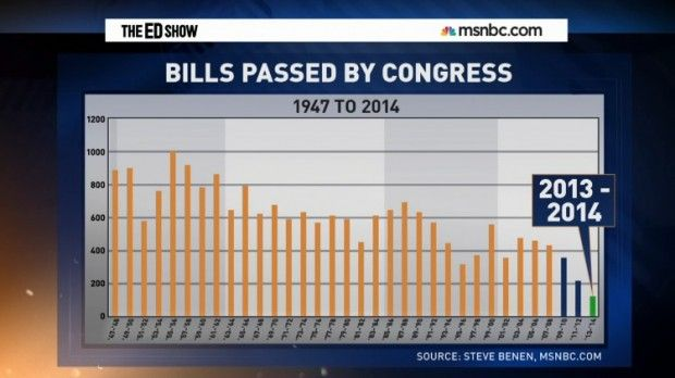 "According to many liberal media outlets, the House of Representatives has been a complete failure. Hosts and guests on various MSNBC programs frequently call this the ""Do Nothing Congress,"" while slamming the GOP leadership for the lack of bills being passed.  Is this an accurate portrayal?  ..."