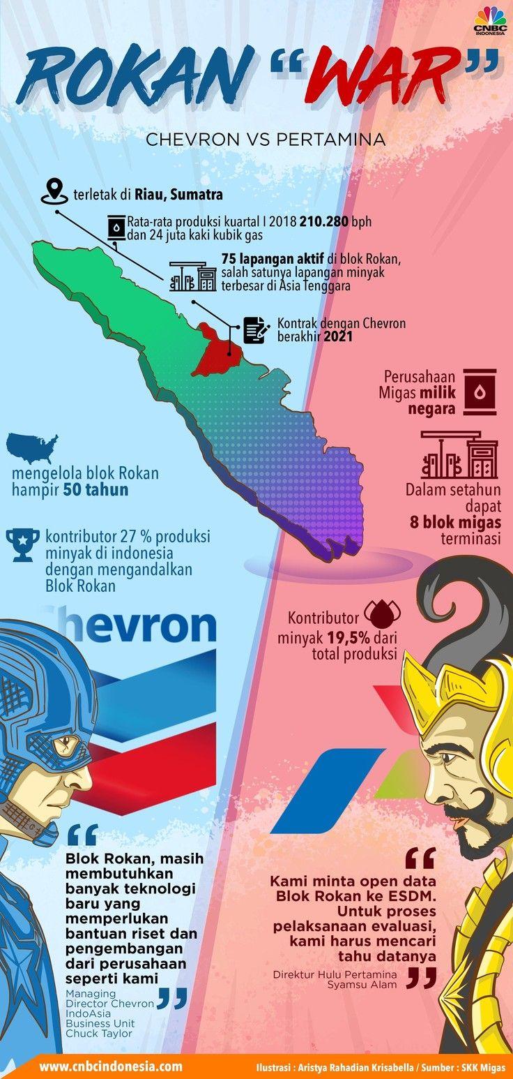 Chevron Vs Pertamina Di Blok Minyak Raksasa Ri Fakta Seru