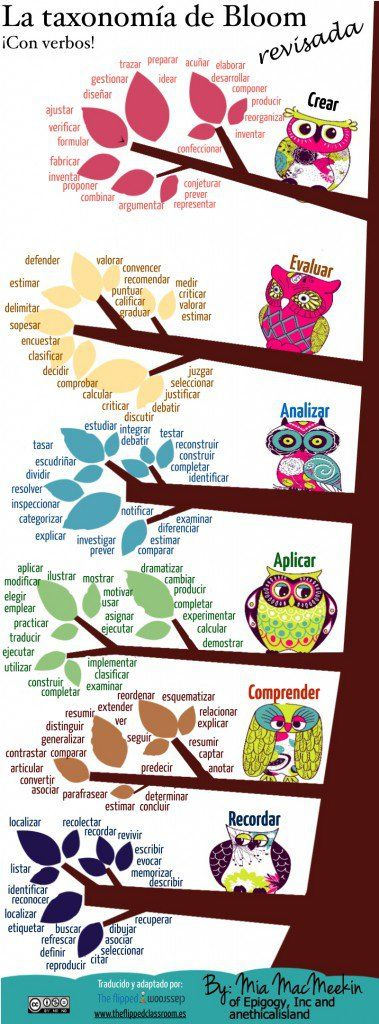 The great Mia MacMeekin has created a Spanish version of her popular Bloom's Taxonomy infographic (you can find the English version at The Best Resources For Helping Teachers Use Bloom's Taxonomy I...