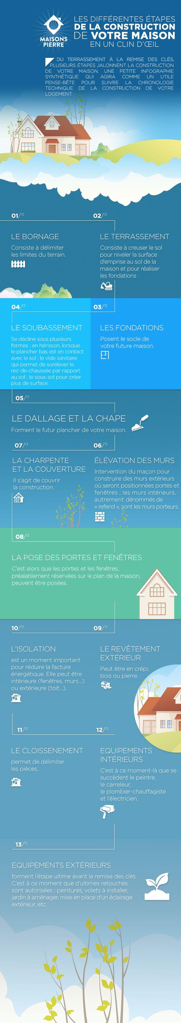 Les différentes étapes de la construction de votre maison - Immo Neuf | La Vie Immo Neuf