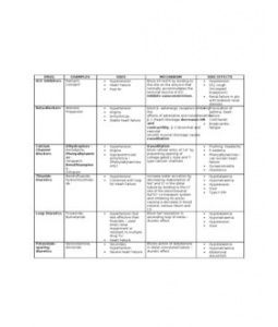 Cancer Nursing Care Plan & Management