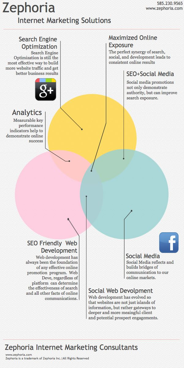 Best  Internet Marketing Consultant Ideas On   Seo