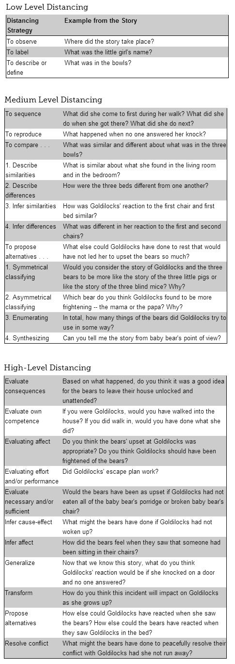 How Questions Promote Cognitive, Social, and Emotional Learning Across Subject Areas. Foster more careful and grounded reading in students by asking questions of varying levels of difficulty.